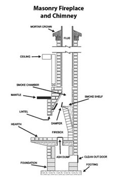 Homeowner Information About Chimney Safety